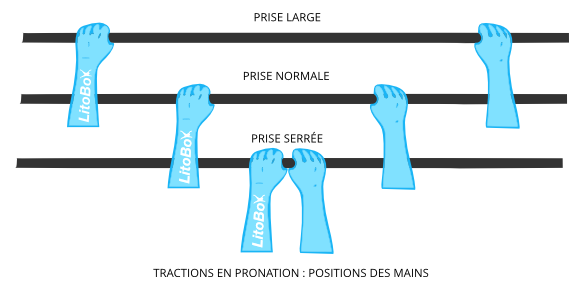 traction pronation positions des mains