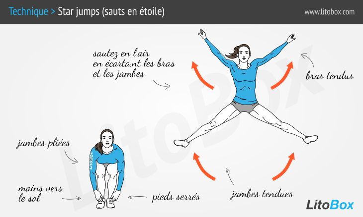 Jumping       jacks      guide plet et illustrations
