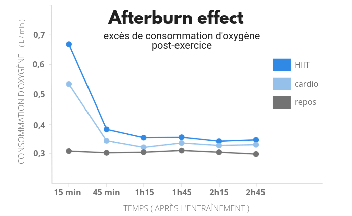 Afterburn effect HIIT